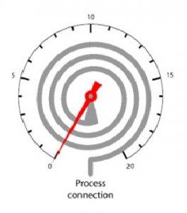 شماتیک فشار سنج بوردن مدل حلزونی