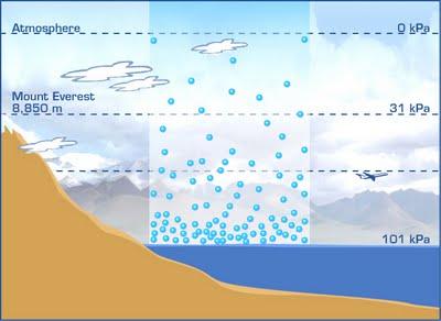 فشار اتمسفر چیست