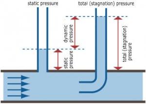 فشار دینامیک و استاتیک یک سیال در جریان