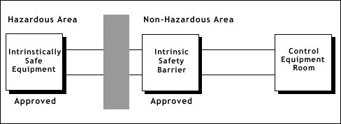 intrinsically safe تجهیز