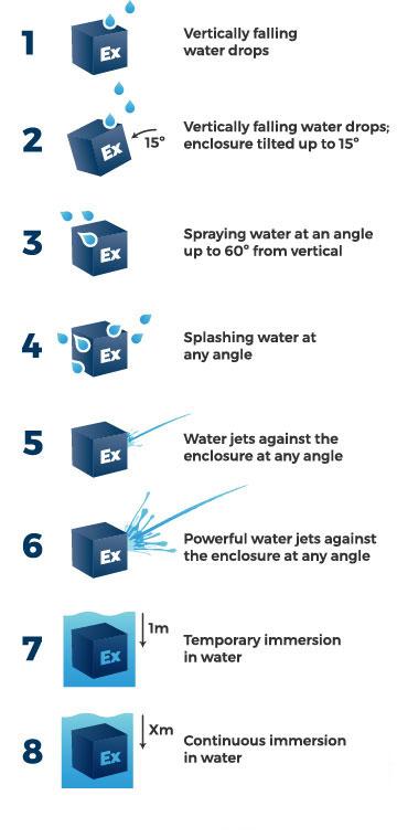 حفاظت الکتریکی در برابر مایعات