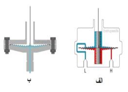 طرح های مختلف گیج فشار دیافراگمی