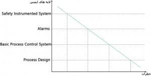نمودار لایه های ایمنی