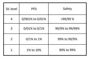 جدول SIL Level