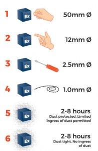 حفاظت الکتریکی در برابر جامدات