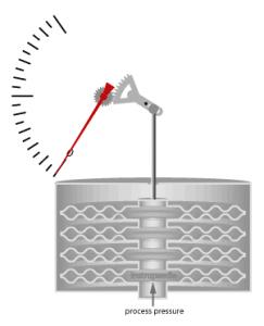 اندازه گیری فشار گیج با گیج فشار کپسولی